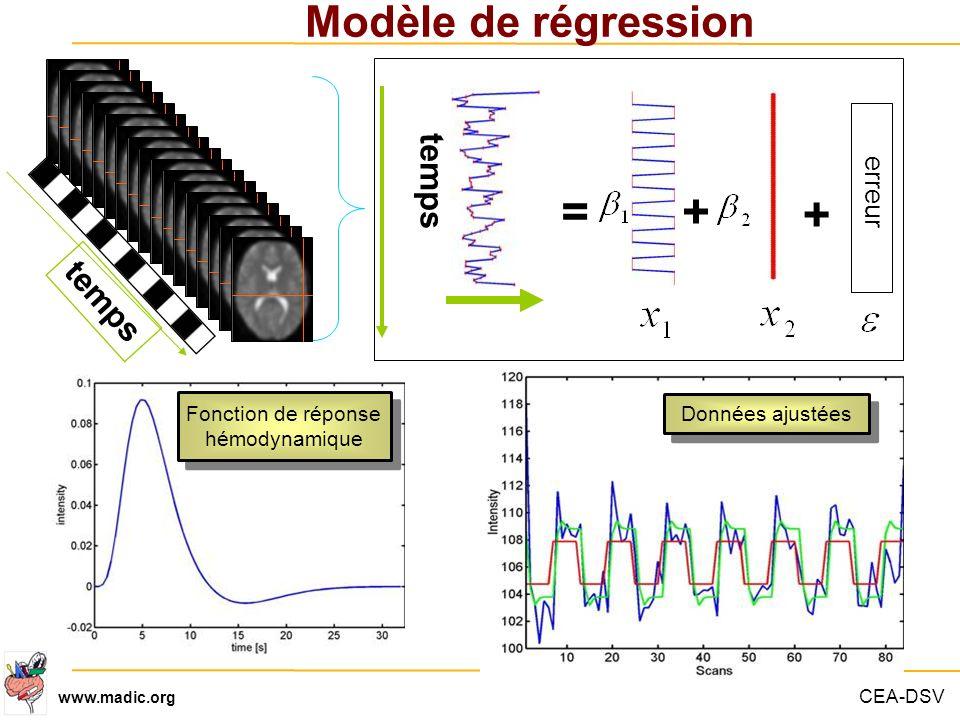 CEA-DSV www.madic.org Modèle de régression Fonction de réponse hémodynamique Données ajustées temps =+ + erreur temps