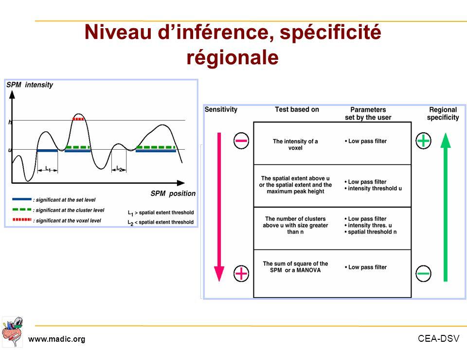 CEA-DSV www.madic.org Niveau dinférence, spécificité régionale