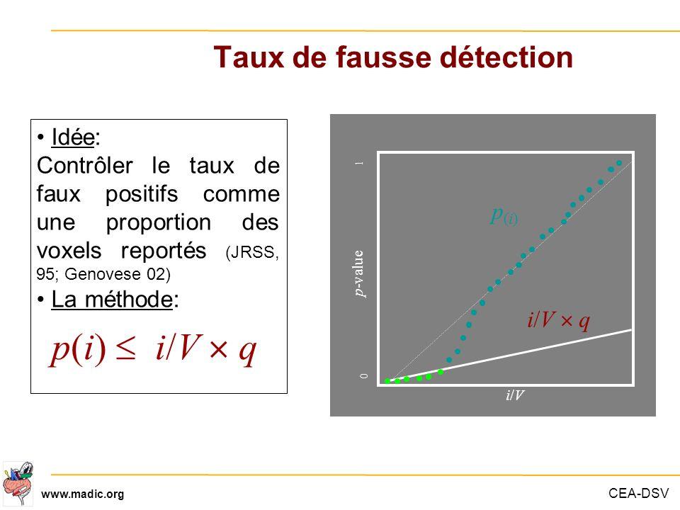 CEA-DSV www.madic.org Taux de fausse détection p(i) i/V q p(i)p(i) i/Vi/V i/V q p-value 01 0 1 Idée: Contrôler le taux de faux positifs comme une prop