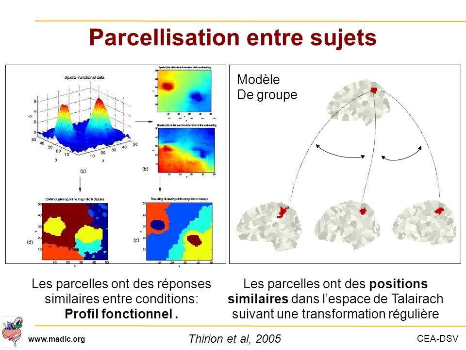 CEA-DSV www.madic.org Parcellisation entre sujets Modèle De groupe Les parcelles ont des réponses similaires entre conditions: Profil fonctionnel. Les