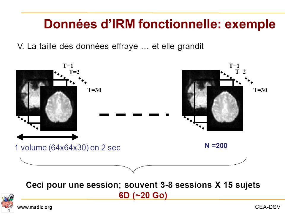 CEA-DSV www.madic.org 1 volume (64x64x30) en 2 sec V. La taille des données effraye … et elle grandit T=1 T=2 T=30 T=1 T=2 T=30 N =200 Ceci pour une s