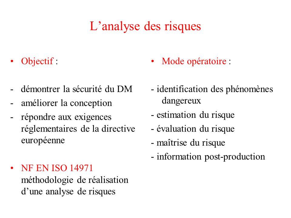 Lanalyse des risques Objectif : - démontrer la sécurité du DM -améliorer la conception -répondre aux exigences réglementaires de la directive européenne NF EN ISO 14971 méthodologie de réalisation dune analyse de risques Mode opératoire : - identification des phénomènes dangereux - estimation du risque - évaluation du risque - maîtrise du risque - information post-production