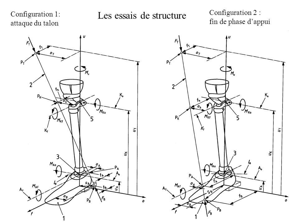 Les essais de structure Configuration 1: attaque du talon Configuration 2 : fin de phase dappui