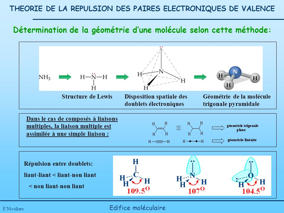 THEORIE DE LA REPULSION DES PAIRES ELECTRONIQUES DE VALENCE F.Nivoliers Edifice moléculaire Détermination de la géométrie dune molécule selon cette méthode: Structure de LewisDisposition spatiale des doublets électroniques Géométrie de la molécule trigonale pyramidale Dans le cas de composés à liaisons multiples, la liaison multiple est assimilée à une simple liaison : Répulsion entre doublets: liant-liant < liant-non liant < non liant-non liant