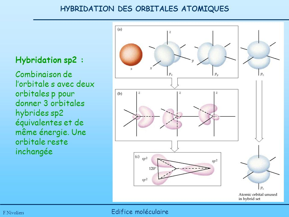 HYBRIDATION DES ORBITALES ATOMIQUES F.Nivoliers Edifice moléculaire Hybridation sp2 : Combinaison de lorbitale s avec deux orbitales p pour donner 3 orbitales hybrides sp2 équivalentes et de même énergie.