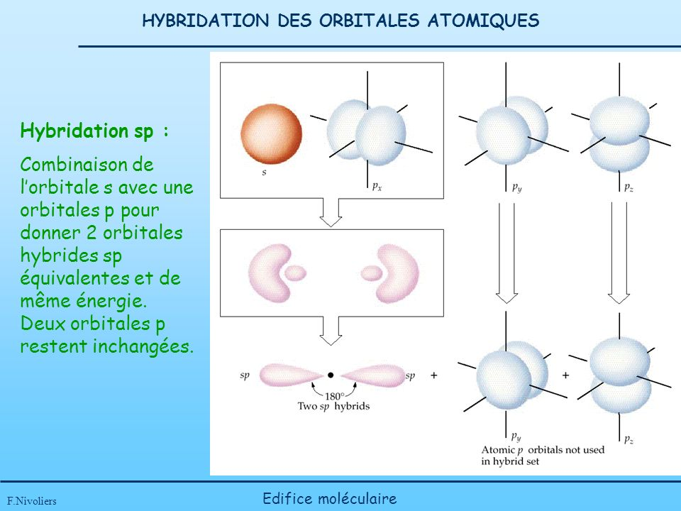 HYBRIDATION DES ORBITALES ATOMIQUES F.Nivoliers Edifice moléculaire Hybridation sp : Combinaison de lorbitale s avec une orbitales p pour donner 2 orbitales hybrides sp équivalentes et de même énergie.