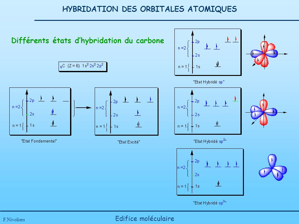 HYBRIDATION DES ORBITALES ATOMIQUES F.Nivoliers Edifice moléculaire Différents états dhybridation du carbone
