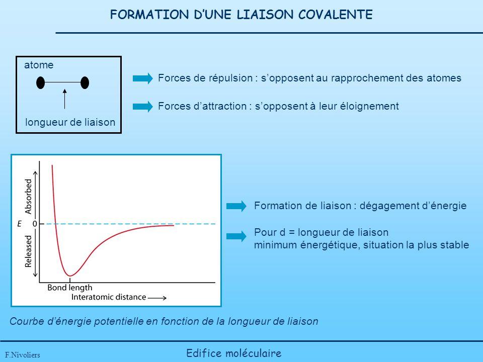 FORMATION DUNE LIAISON COVALENTE F.Nivoliers Edifice moléculaire longueur de liaison atome Forces de répulsion : sopposent au rapprochement des atomes