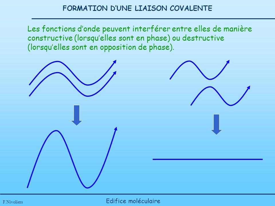 FORMATION DUNE LIAISON COVALENTE F.Nivoliers Edifice moléculaire Les fonctions donde peuvent interférer entre elles de manière constructive (lorsquelles sont en phase) ou destructive (lorsquelles sont en opposition de phase).