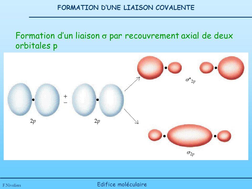 FORMATION DUNE LIAISON COVALENTE F.Nivoliers Edifice moléculaire Formation dun liaison par recouvrement axial de deux orbitales p
