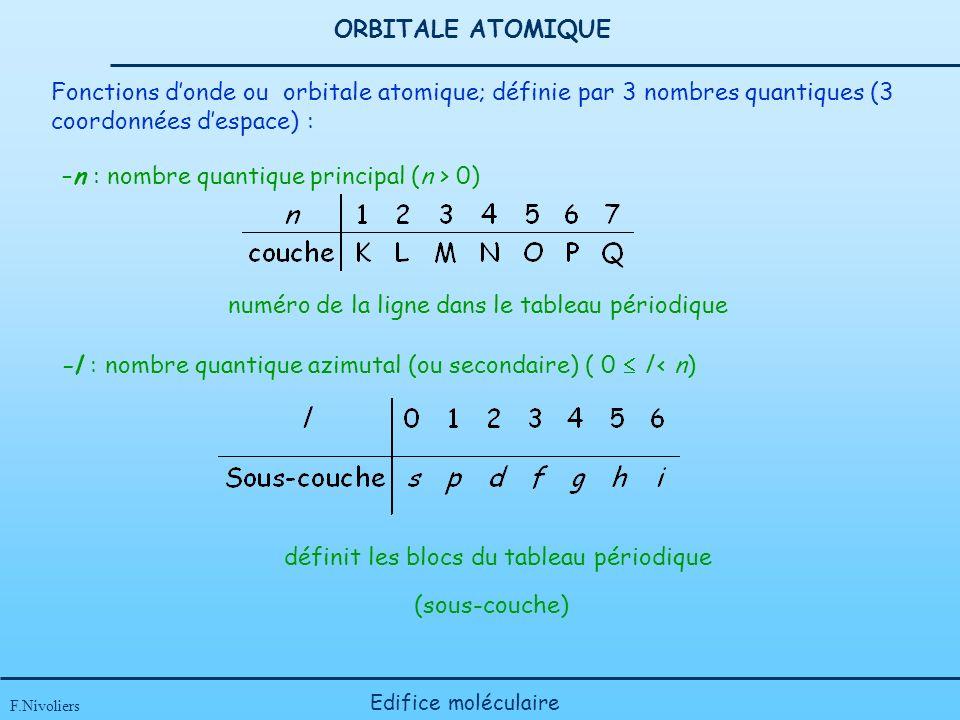 ORBITALE ATOMIQUE –n : nombre quantique principal (n > 0) numéro de la ligne dans le tableau périodique F.Nivoliers Edifice moléculaire -l : nombre quantique azimutal (ou secondaire) ( 0 l < n) définit les blocs du tableau périodique (sous-couche) Fonctions donde ou orbitale atomique; définie par 3 nombres quantiques (3 coordonnées despace) :