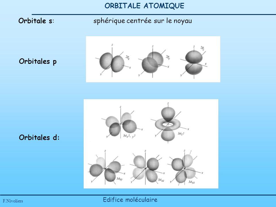 ORBITALE ATOMIQUE F.Nivoliers Edifice moléculaire Orbitale s: sphérique centrée sur le noyau Orbitales p Orbitales d:
