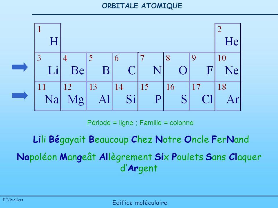 ORBITALE ATOMIQUE F.Nivoliers Edifice moléculaire Période = ligne ; Famille = colonne Lili Bégayait Beaucoup Chez Notre Oncle FerNand Napoléon Mangeât