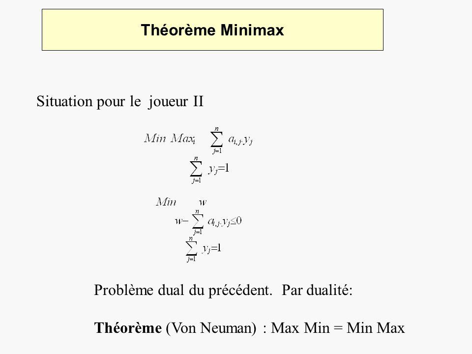 Théorème Minimax Situation pour le joueur II Problème dual du précédent. Par dualité: Théorème (Von Neuman) : Max Min = Min Max