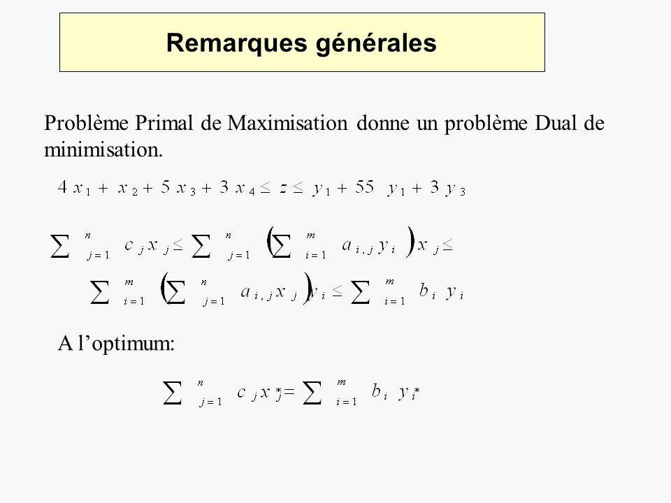 Remarques générales Problème Primal de Maximisation donne un problème Dual de minimisation. A loptimum: