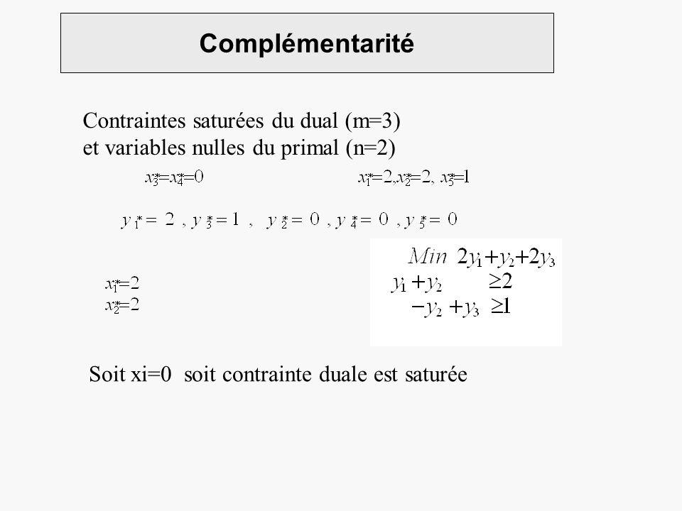 Complémentarité Contraintes saturées du dual (m=3) et variables nulles du primal (n=2) Soit xi=0 soit contrainte duale est saturée
