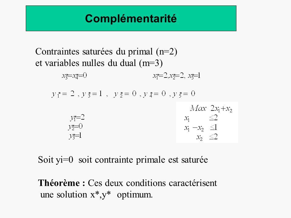 Complémentarité Contraintes saturées du primal (n=2) et variables nulles du dual (m=3) Soit yi=0 soit contrainte primale est saturée Théorème : Ces de