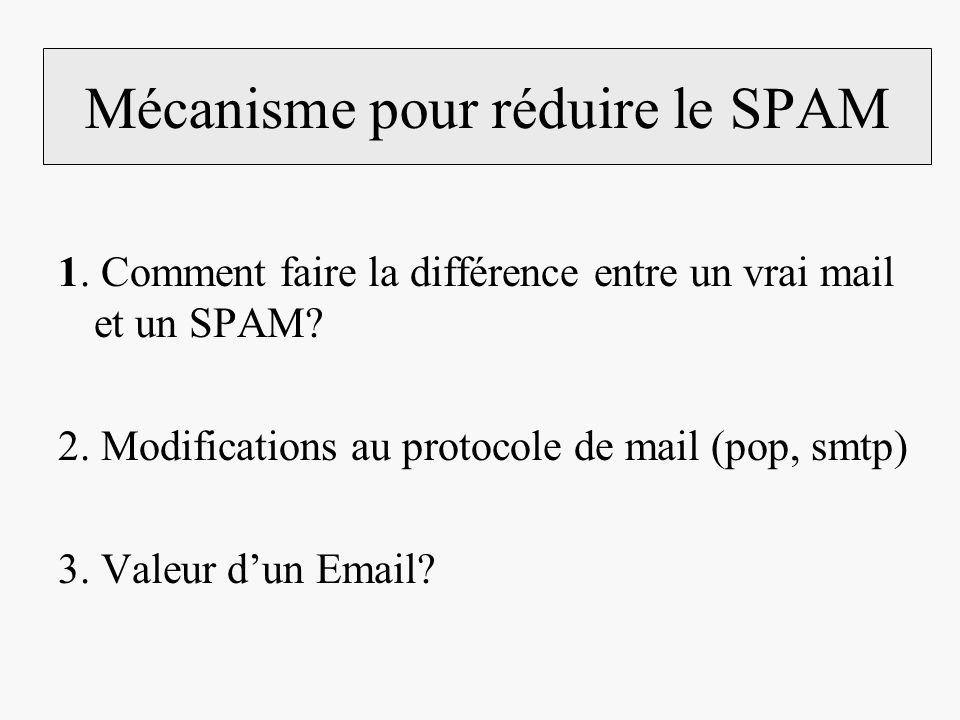 Mécanisme pour réduire le SPAM 1. Comment faire la différence entre un vrai mail et un SPAM? 2. Modifications au protocole de mail (pop, smtp) 3. Vale