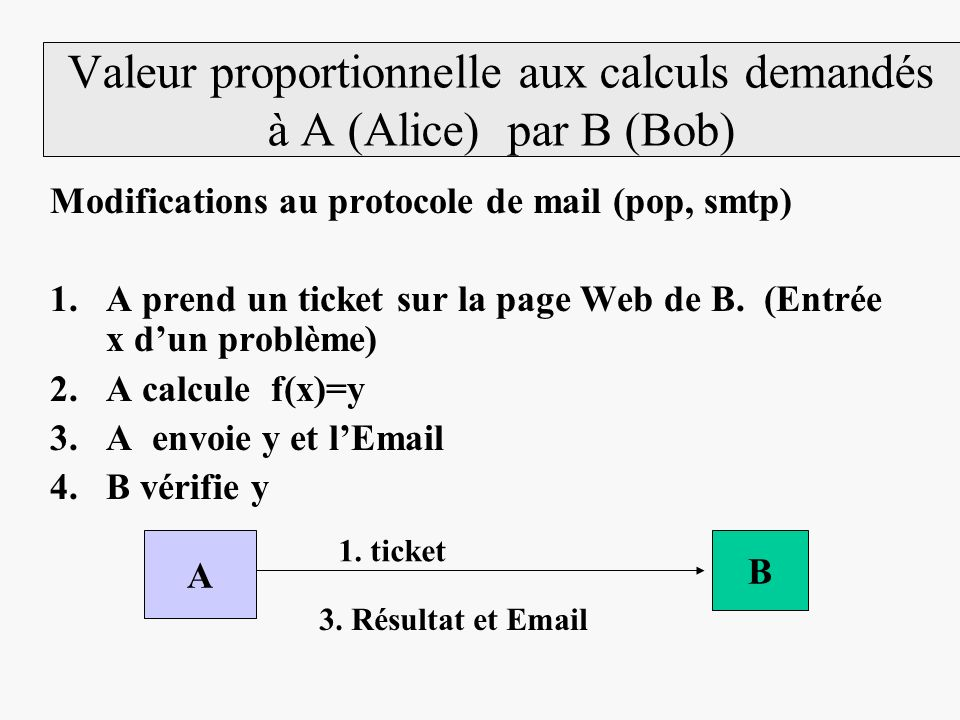 Valeur proportionnelle aux calculs demandés à A (Alice) par B (Bob) Modifications au protocole de mail (pop, smtp) 1.A prend un ticket sur la page Web de B.