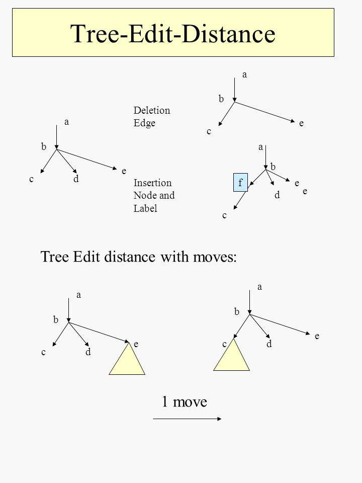 Tree-Edit-Distance a e b cd a e b c a e b c d f e Deletion Edge Insertion Node and Label Tree Edit distance with moves: a e b cd a e b cd 1 move