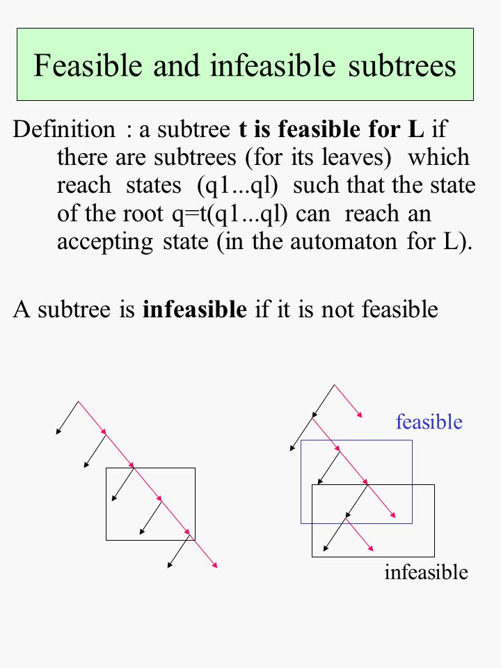 Definition : a subtree t is feasible for L if there are subtrees (for its leaves) which reach states (q1...ql) such that the state of the root q=t(q1...ql) can reach an accepting state (in the automaton for L).