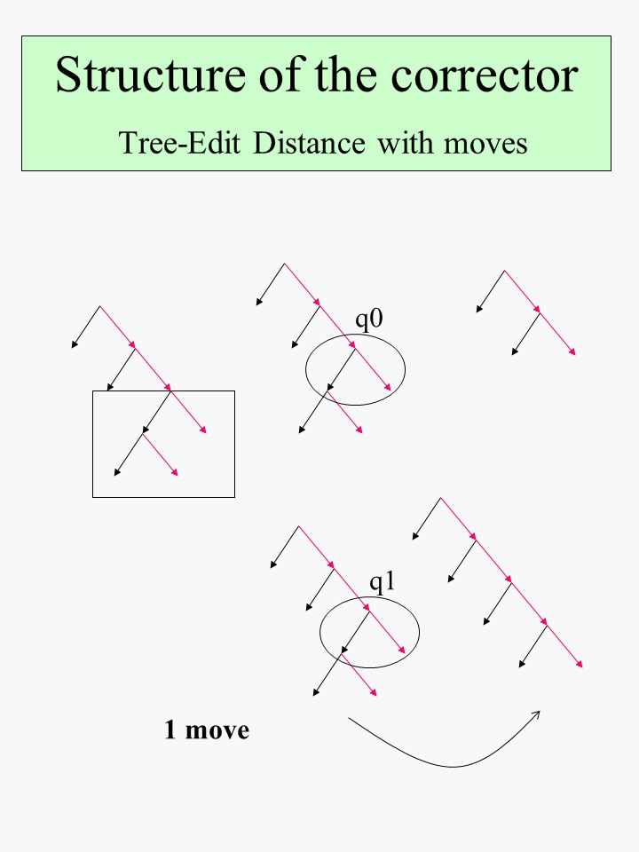 Structure of the corrector Tree-Edit Distance with moves q0 q1 1 move