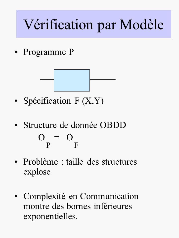 Programme P Spécification F (X,Y) Structure de donnée OBDD O = O Problème : taille des structures explose Complexité en Communication montre des bornes inférieures exponentielles.