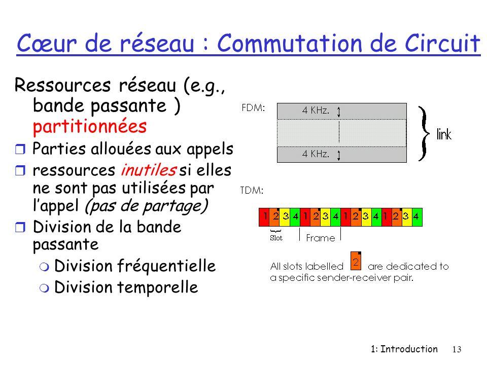 1: Introduction13 Cœur de réseau : Commutation de Circuit Ressources réseau (e.g., bande passante ) partitionnées r Parties allouées aux appels r ress
