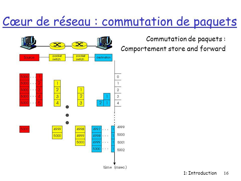 1: Introduction16 Cœur de réseau : commutation de paquets Commutation de paquets : Comportement store and forward