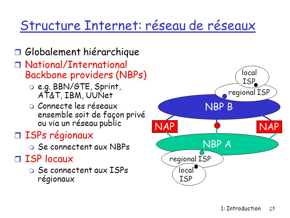 1: Introduction25 Structure Internet: réseau de réseaux r Globalement hiérarchique r National/International Backbone providers (NBPs) m e.g.