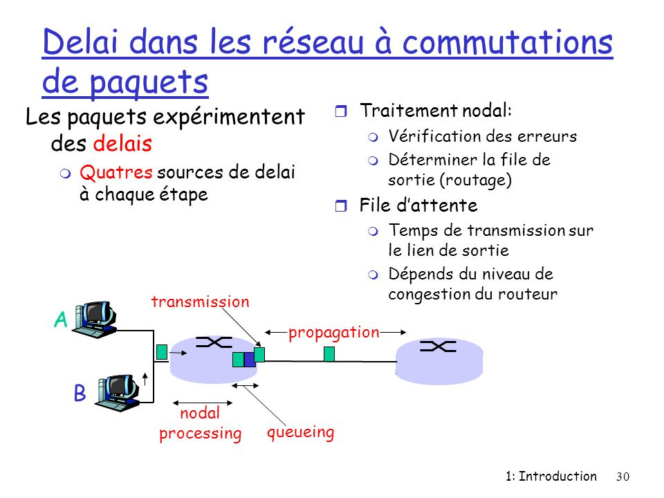 1: Introduction30 Delai dans les réseau à commutations de paquets Les paquets expérimentent des delais m Quatres sources de delai à chaque étape r Tra