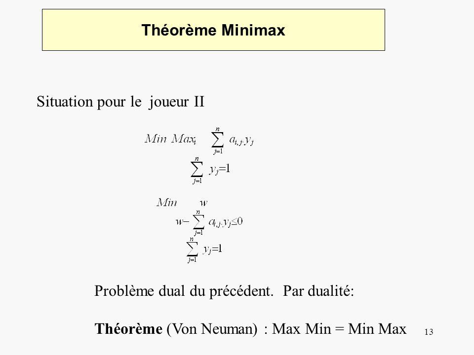 13 Théorème Minimax Situation pour le joueur II Problème dual du précédent. Par dualité: Théorème (Von Neuman) : Max Min = Min Max