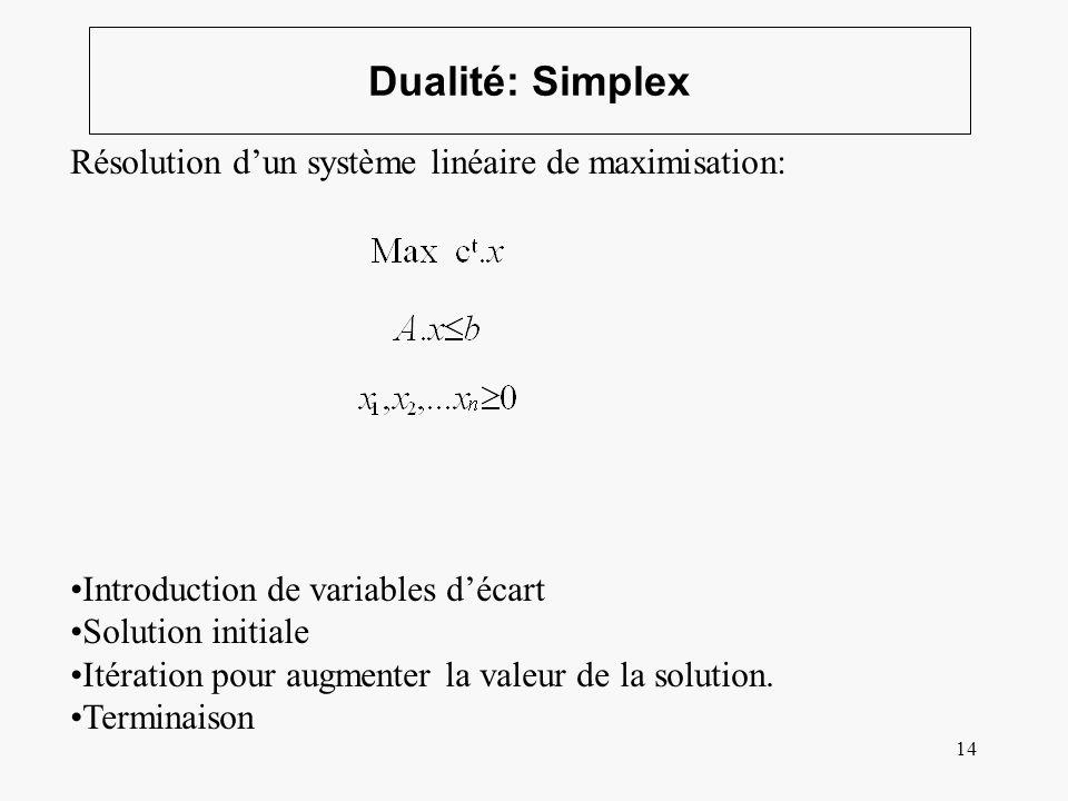 14 Dualité: Simplex Résolution dun système linéaire de maximisation: Introduction de variables décart Solution initiale Itération pour augmenter la va