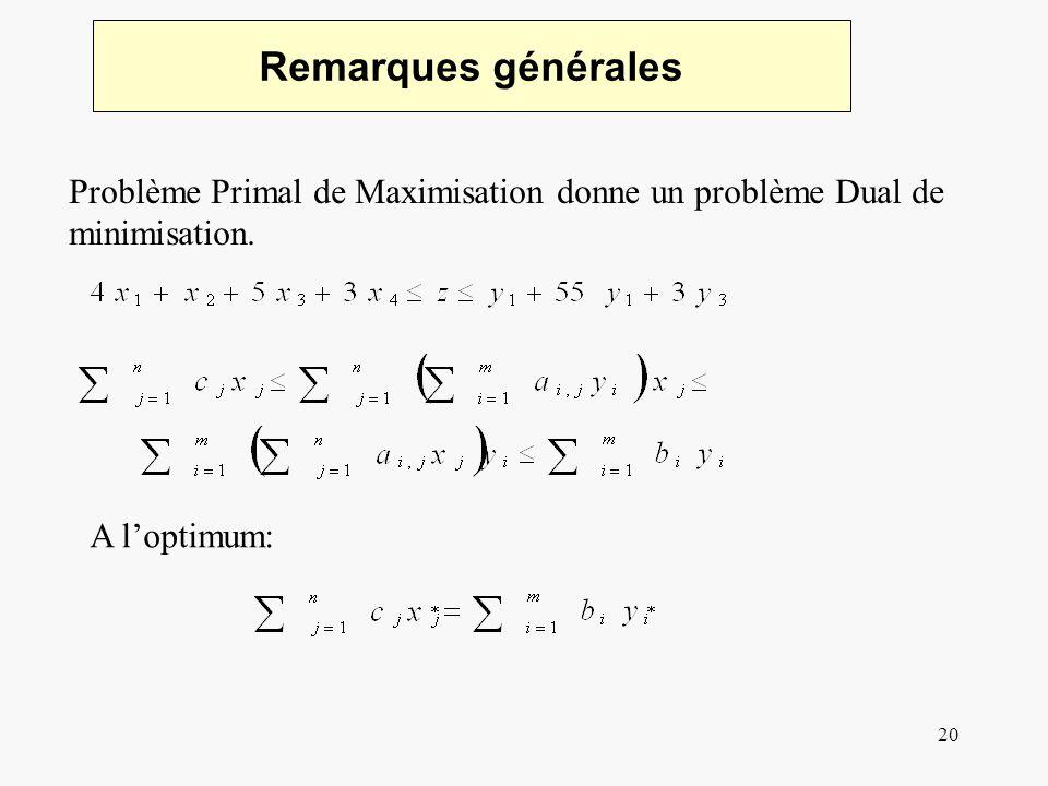20 Remarques générales Problème Primal de Maximisation donne un problème Dual de minimisation. A loptimum: