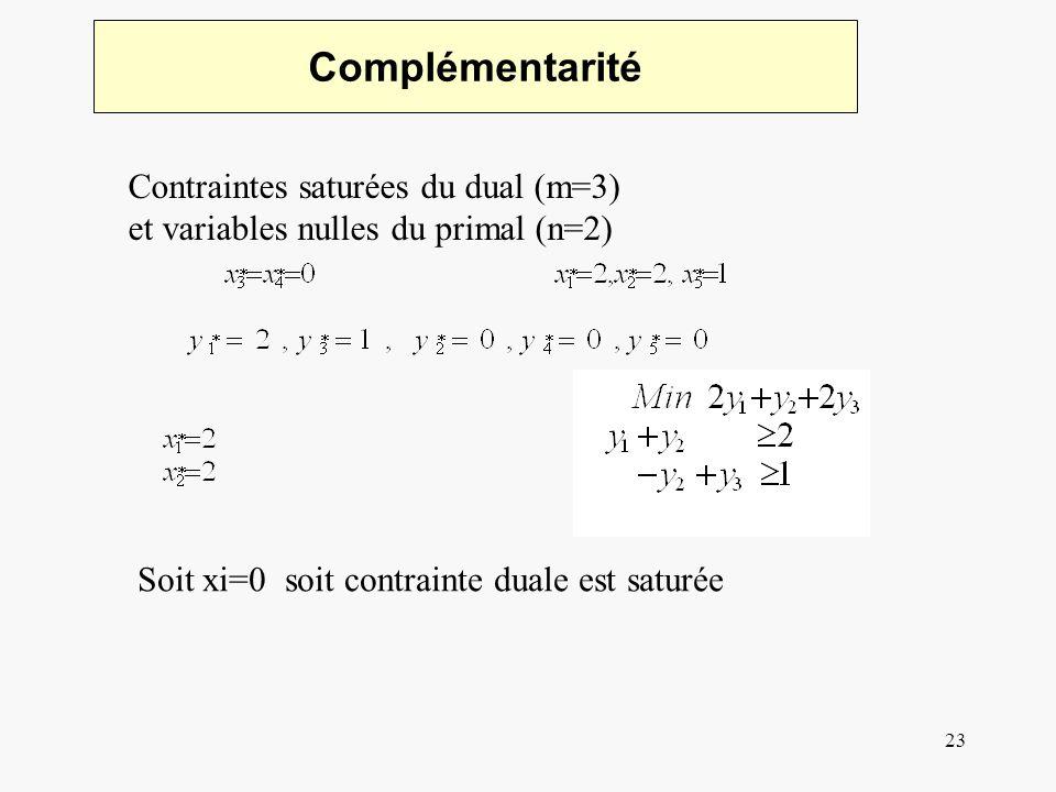 23 Complémentarité Contraintes saturées du dual (m=3) et variables nulles du primal (n=2) Soit xi=0 soit contrainte duale est saturée