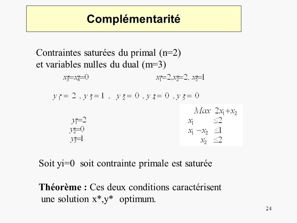 24 Complémentarité Contraintes saturées du primal (n=2) et variables nulles du dual (m=3) Soit yi=0 soit contrainte primale est saturée Théorème : Ces deux conditions caractérisent une solution x*,y* optimum.
