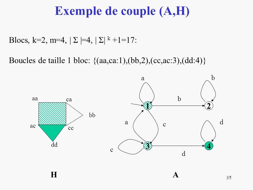 35 Exemple de couple (A,H) Blocs, k=2, m=4, | Σ |=4, | Σ| k +1=17: Boucles de taille 1 bloc: {(aa,ca:1),(bb,2),(cc,ac:3),(dd:4)} 12 34 a b b c a c d d