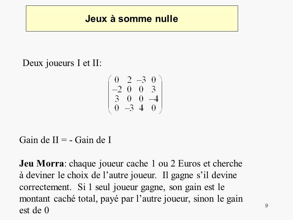 9 Jeux à somme nulle Deux joueurs I et II: Gain de II = - Gain de I Jeu Morra: chaque joueur cache 1 ou 2 Euros et cherche à deviner le choix de lautre joueur.