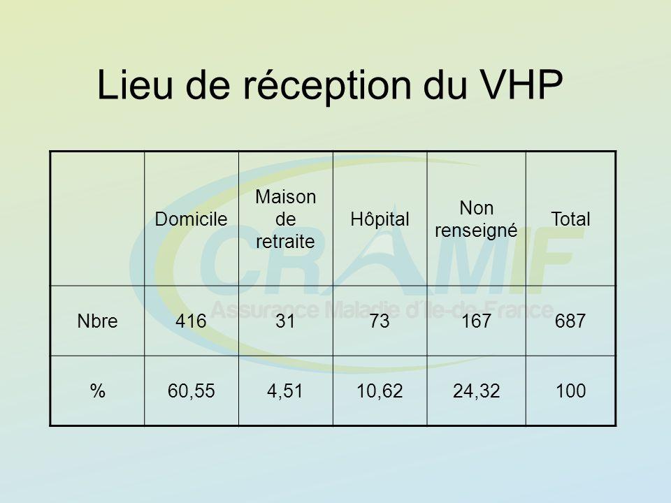 Lieu de réception du VHP Domicile Maison de retraite Hôpital Non renseigné Total Nbre4163173167687 %60,554,5110,6224,32100