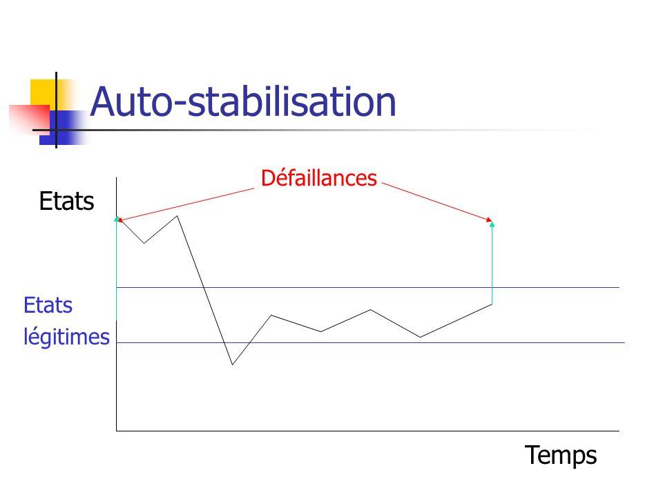 Algorithmes auto-stabilisants Leffet des défaillances nest pas masqué Après des défaillances, le comportement cesse dêtre correct, mais après un certain délai, il le redevient, sans intervention extérieure ou centralisée Le surcoût en phase stabilisée est faible