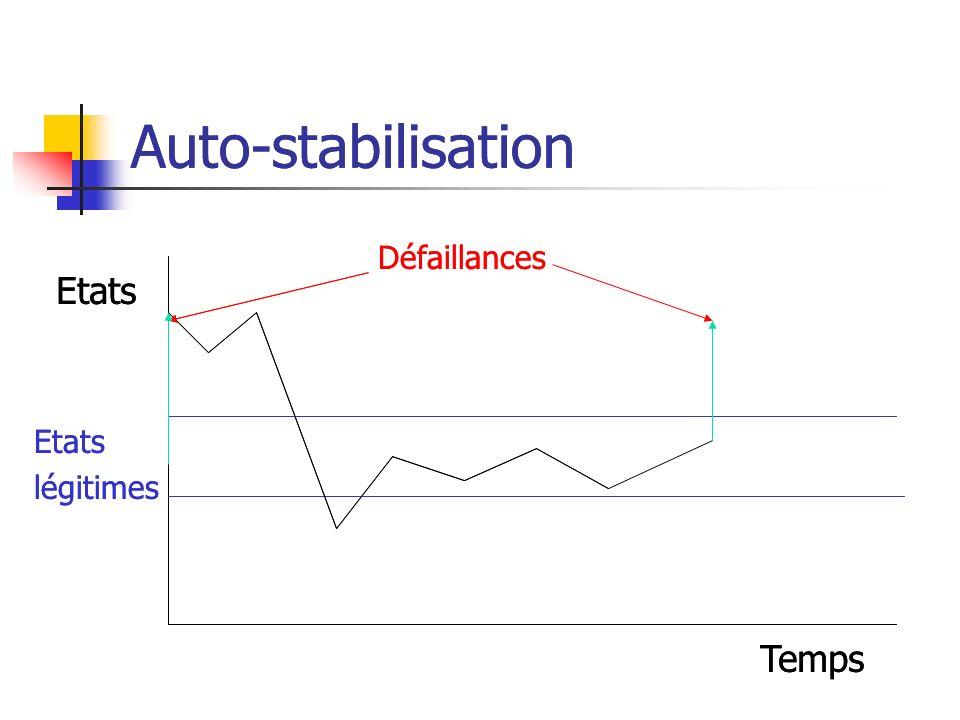 Les détecteurs de défaillances Défaillances de type « crash » Un détecteur de défaillances est un module qui fournit une liste de processus suspectés de crash Détecteur le plus faible pour résoudre le consensus : il existe un instant à partir duquel il existe un processus correct qui nest jamais suspecté
