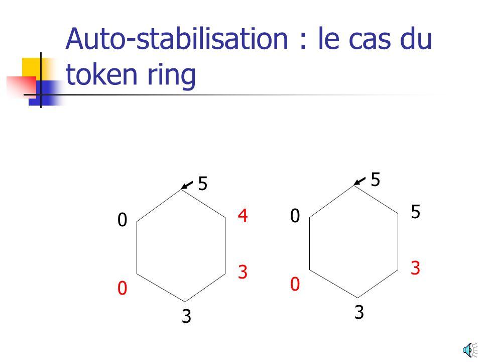 Auto-stabilisation : le cas du token ring Chaque processus possède une seule variable de type {0, 1, 2, 3, 4, 5} 4 3 0 3 0 5