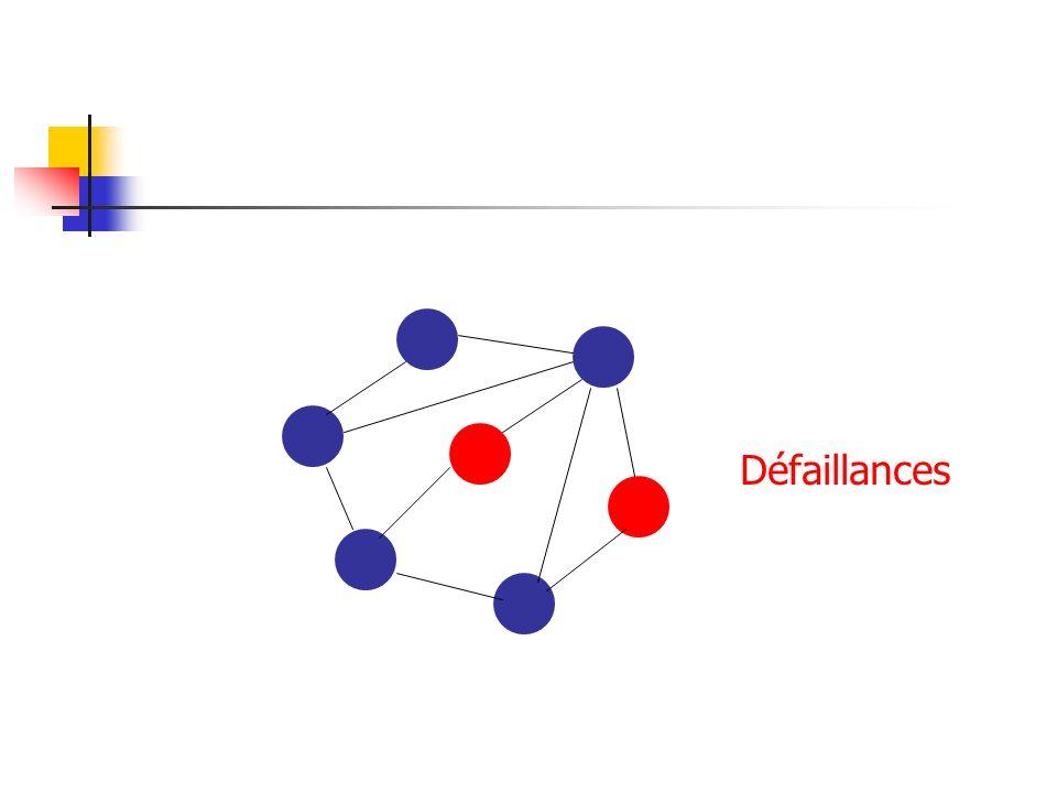 Avantages de lauto- stabilisation (1) Pas besoin dinitialisation Adaptée par nature aux réseaux dynamiques Pas besoin de reset ni dintervention extérieure pas de centralisation Très faible surcoût en phase stabilisée : les échanges sont purement locaux Tolérance suffisante pour les applications non critiques