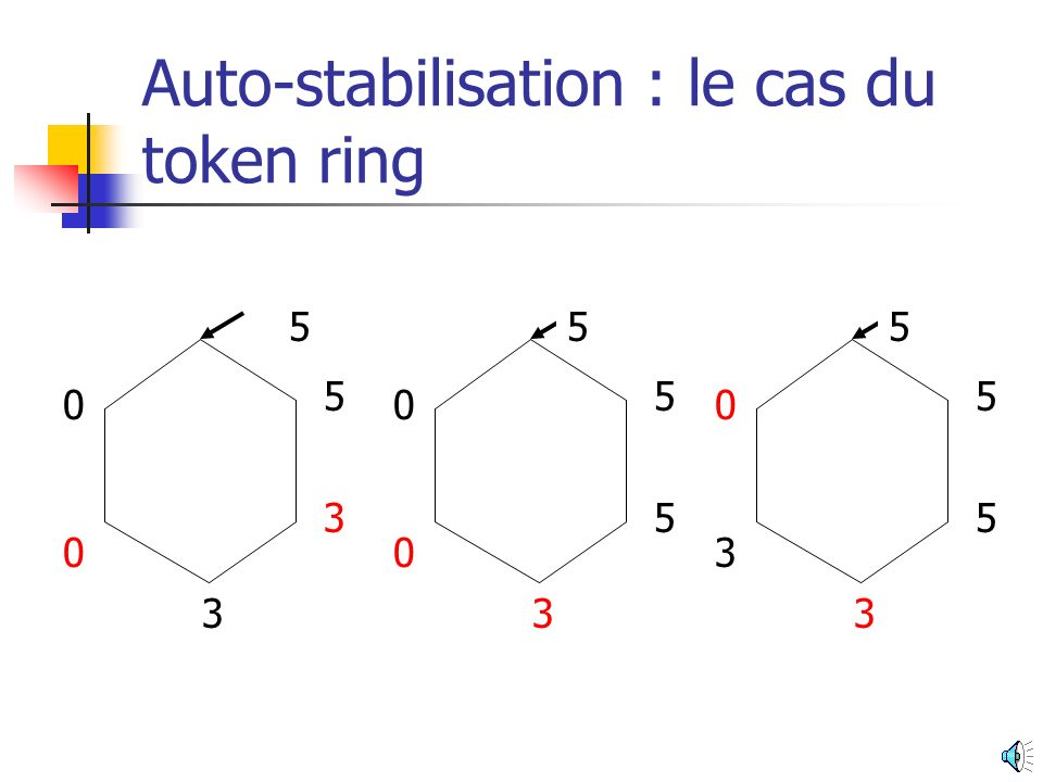 Auto-stabilisation : le cas du token ring 4 3 0 3 0 5 5 3 0 3 0 5
