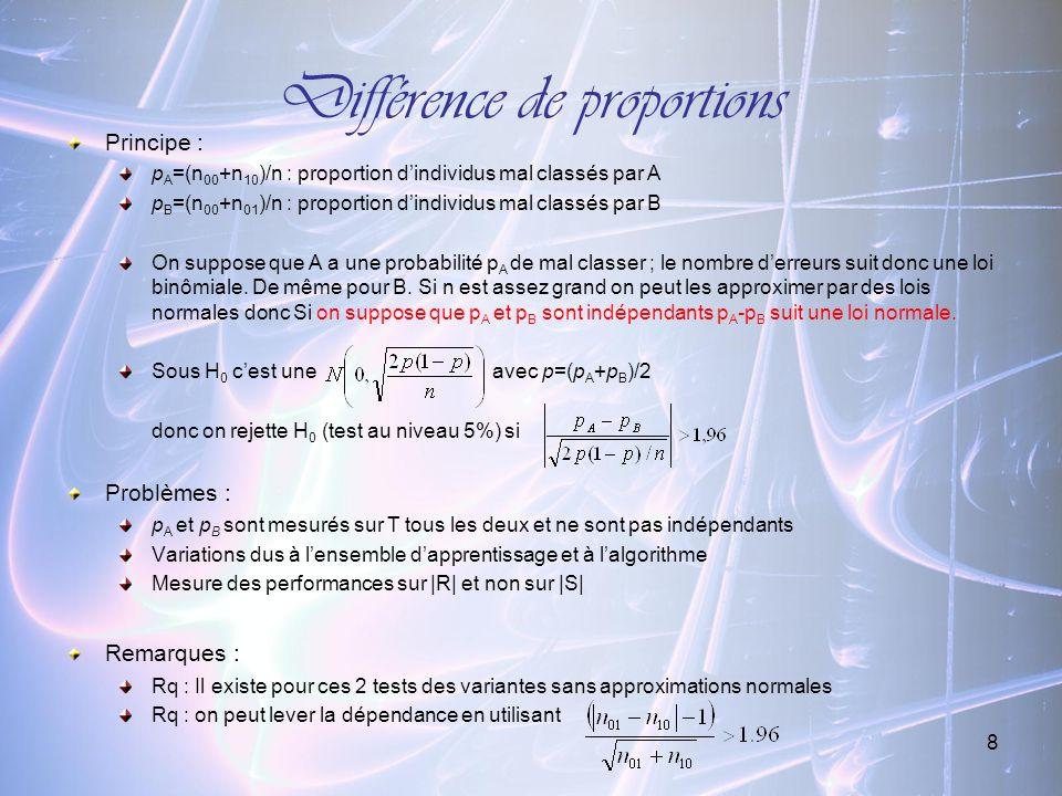 8 Différence de proportions Principe : p A =(n 00 +n 10 )/n : proportion dindividus mal classés par A p B =(n 00 +n 01 )/n : proportion dindividus mal