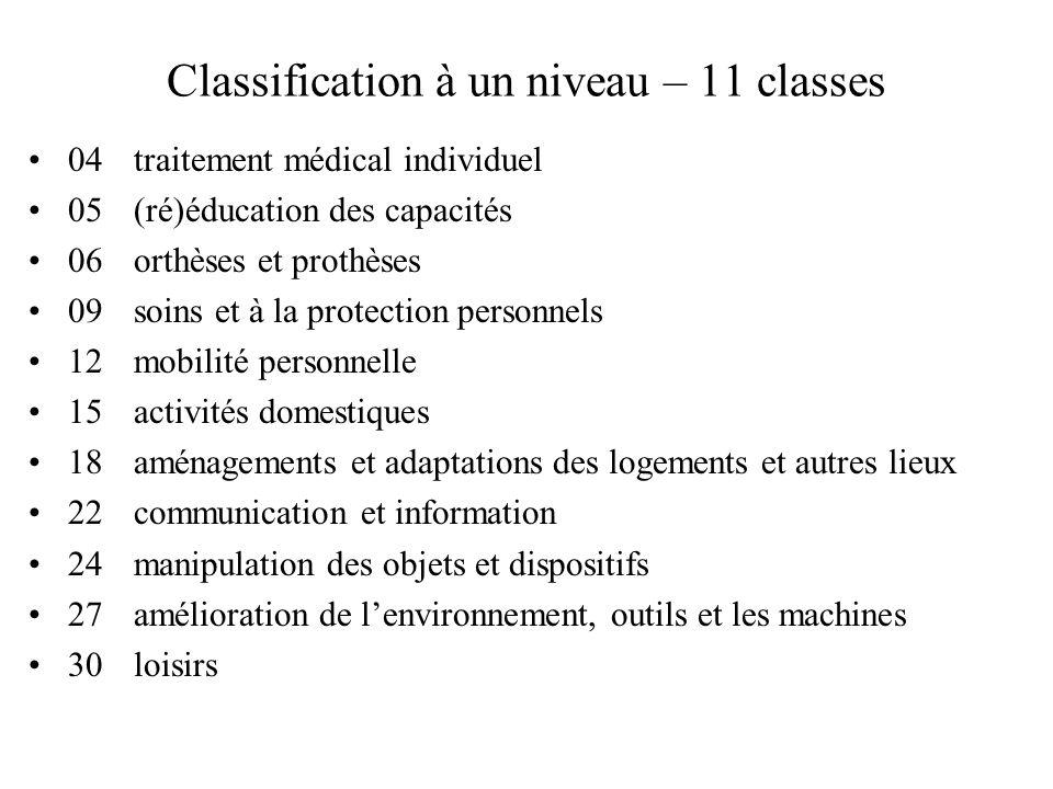 Classification à un niveau – 11 classes 04 traitement médical individuel 05 (ré)éducation des capacités 06 orthèses et prothèses 09 soins et à la prot