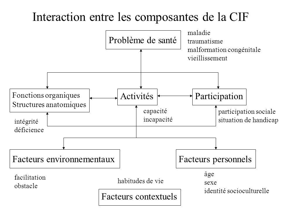 Interaction entre les composantes de la CIF Problème de santé ActivitésParticipation Facteurs contextuels Facteurs environnementauxFacteurs personnels