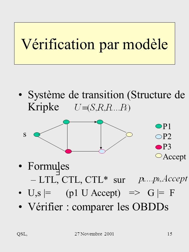 QSL,27 Novembre 200115 Vérification par modèle Système de transition (Structure de Kripke Formules –LTL, CTL, CTL* sur U,s |= (p1 U Accept) => G |= F Vérifier : comparer les OBDDs s P1 P2 P3 Accept
