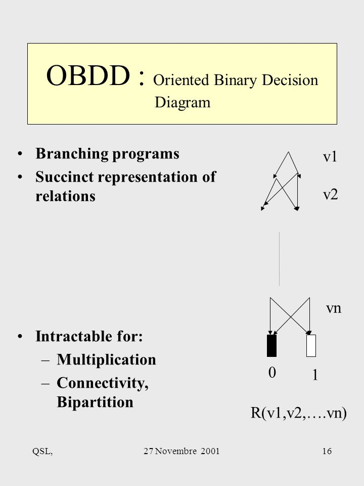 QSL,27 Novembre 200116 Branching programs Succinct representation of relations Intractable for: –Multiplication –Connectivity, Bipartition OBDD : Oriented Binary Decision Diagram v1 v2 0 1 R(v1,v2,….vn) vn