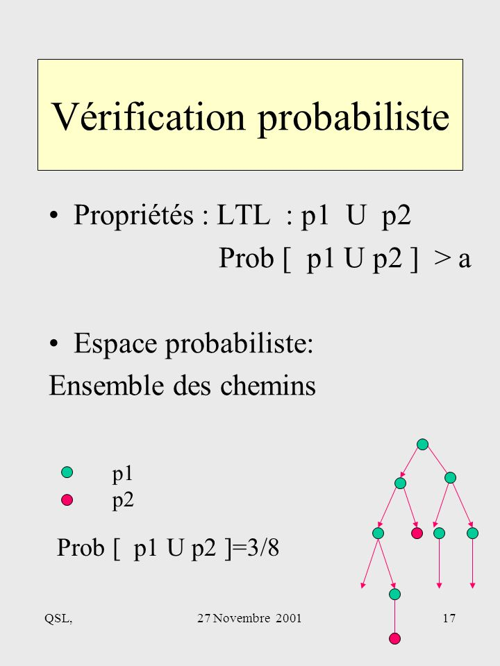QSL,27 Novembre 200117 Vérification probabiliste Propriétés : LTL : p1 U p2 Prob [ p1 U p2 ] > a Espace probabiliste: Ensemble des chemins Prob [ p1 U p2 ]=3/8 p1 p2